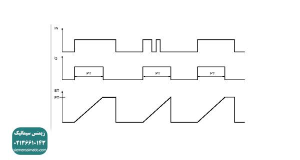 تایمر TP و نحوه عملکرد آن در اتوماسیون صنعتی زیمنس