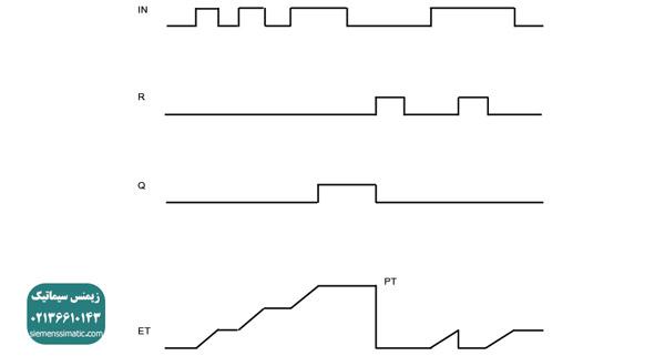 تایمر TONR و نحوه عملکرد آن در پی ال سی s71200 زیمنس