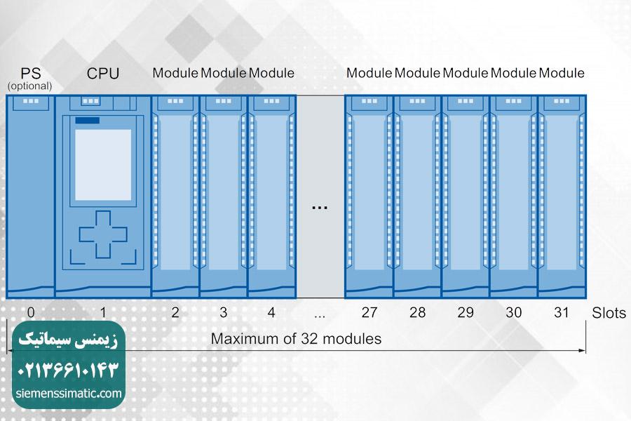 کاربرد ماژول PS در بحث اتوماسیون صنعتی و PLC S7-1500